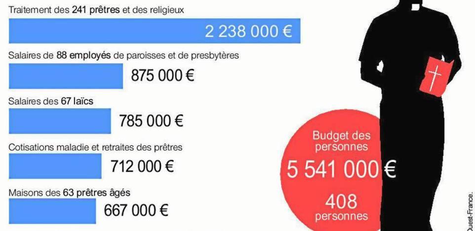 Diocèse de Rennes – Un budget de 5 millions d'euros