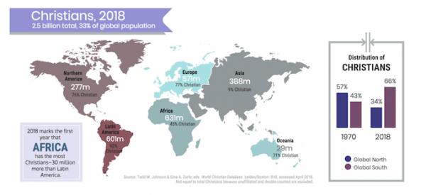 L'Afrique est devenu le premier continent chrétien devant l'Amérique latine