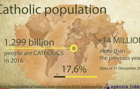 Vatican: les statistiques de l'Eglise catholique pour 2018, la population catholique augmente dans le monde!