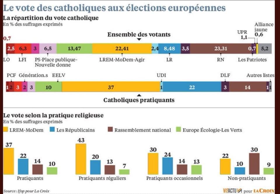 Le vote des catholiques vous surprend-il?
